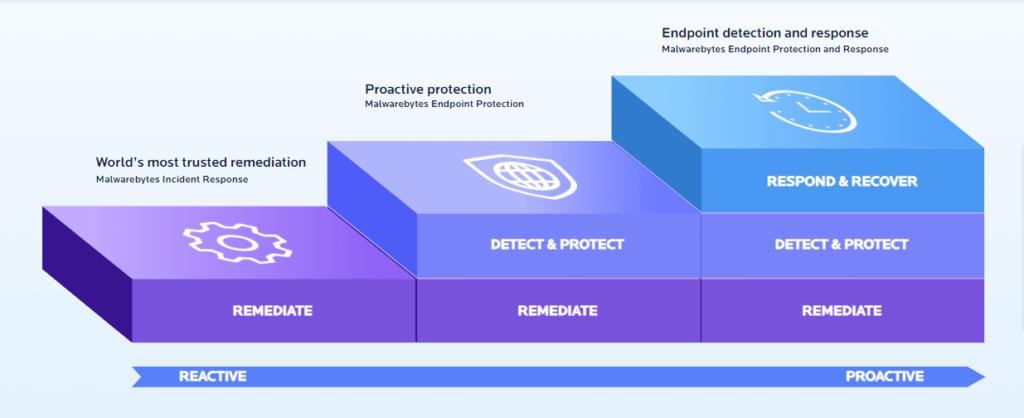 i livelli di protezione di malwarebytes